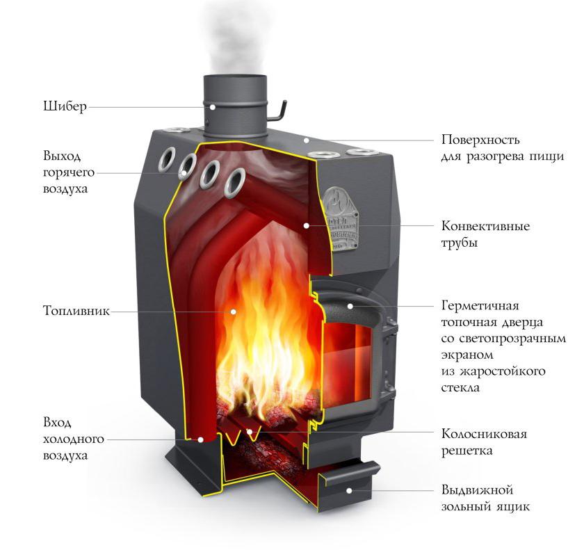 Бутаков печи комплект дымохода дымоход нержавейка оренбург