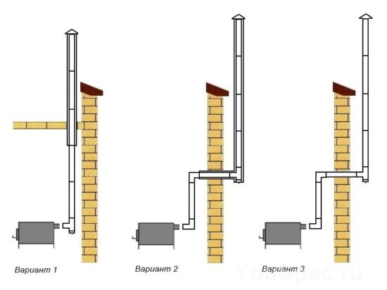 Изготовление дымоходов своими руками асбестовые трубы для дымохода в оренбурге