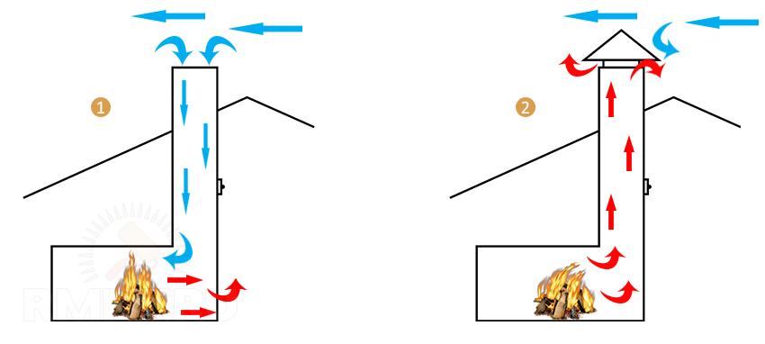 Почему нет тяги в дымоходе печи