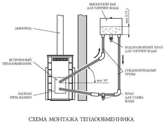 Сколько воды в теплообменнике Паяный теплообменник испаритель GEA CHA 35-UM Сарапул