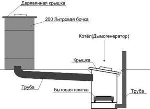 Как сделать печь для холодного или горячего копчения своими руками