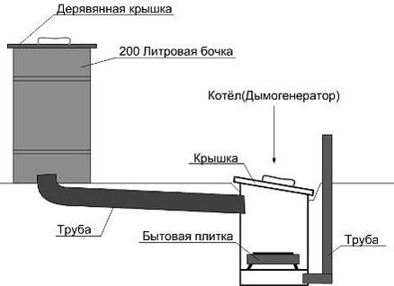 Печь для коптильни горячего копчения купить самогонный аппарат длина змеевика играет роль