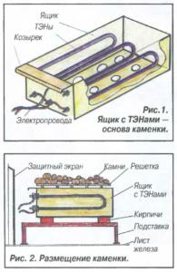Как сделать печь для бани своими руками. Варианты печи для бани своими руками. Основные требования и правила по изготовлению печи для бани своими руками