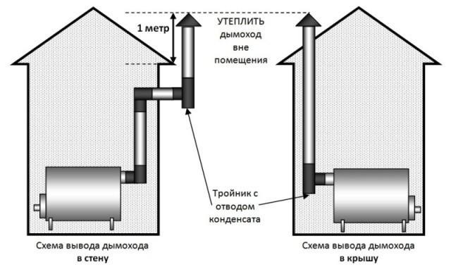 Дымоходы для буржуйки схемы чистка дымоходов колонок