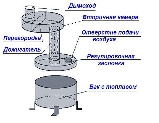Печка масляная для гаража купить гараж металлический производство продажа