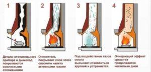Как и чем чистить дымоходы печи