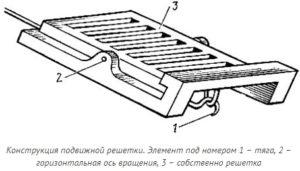 Выбор и установка колосников для печи своими руками