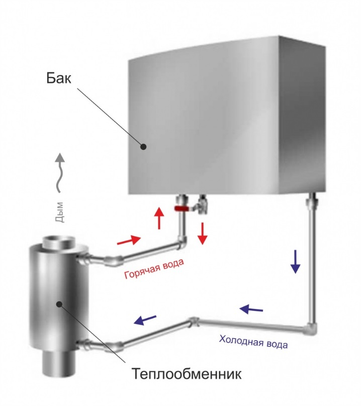 Бак для нагрева воды теплообменник Кожухотрубный маслоохладитель ONDA Oil 120 Подольск