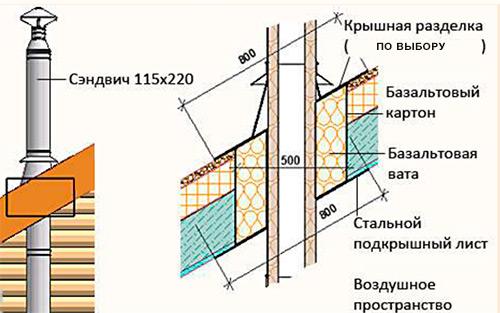 Вывод дымохода на крышу схема проходник кровли для дымохода