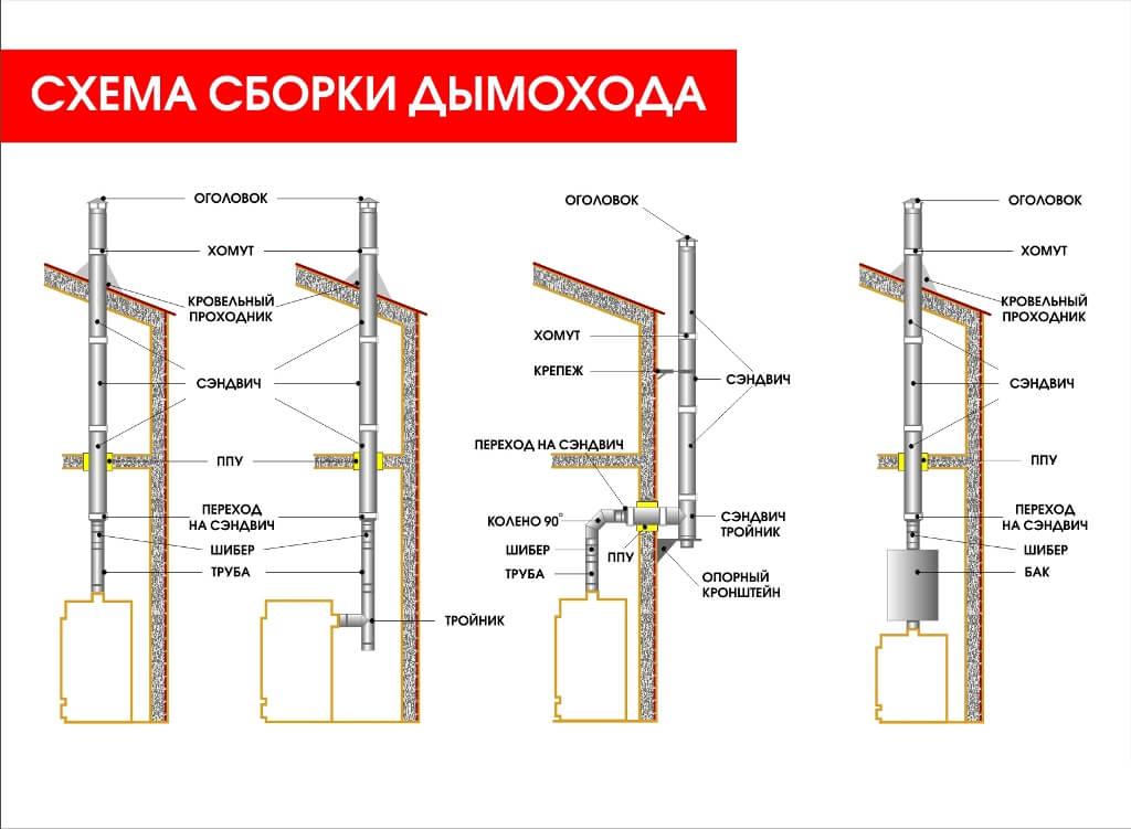 Инструкция по монтажу дымохода для печей дымоходы керамические киров