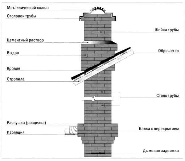 Размеры деталей дымохода температура выхода газов из дымохода