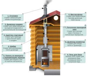 Какой дымоход для банной печи лучше подходит и как его установить
