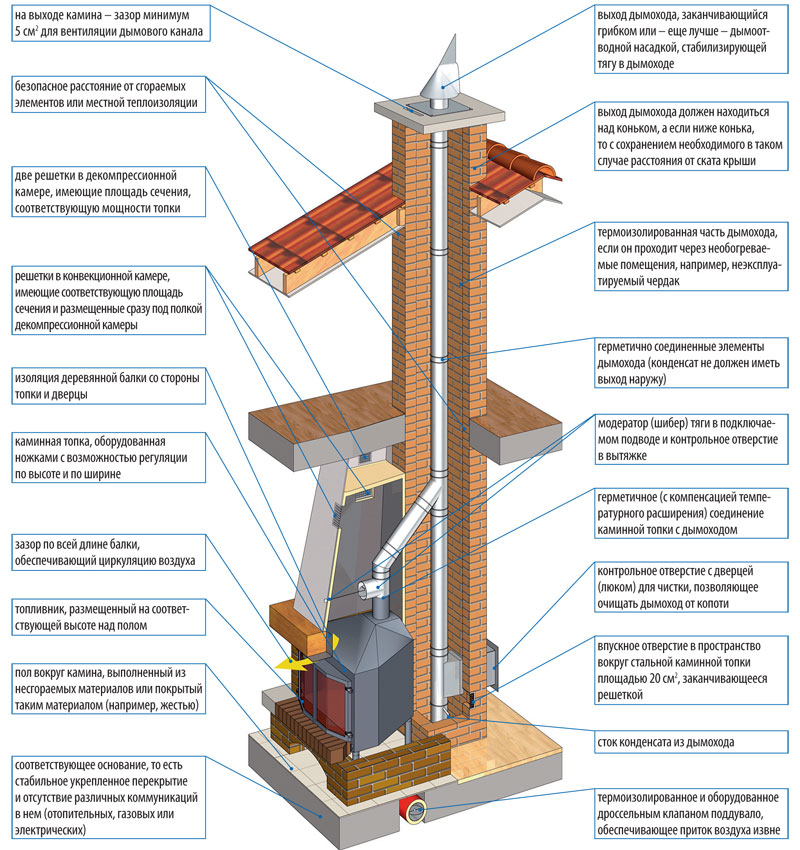 Сделать дымоход в построенном доме проект дымохода для газовой колонки