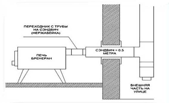 Как сделать правильно дымоход через стену в бане установка дымохода к котлу лемакс
