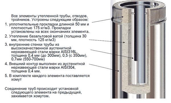 Комбинированный сэндвич дымоход переходник дымохода со 120 на 150