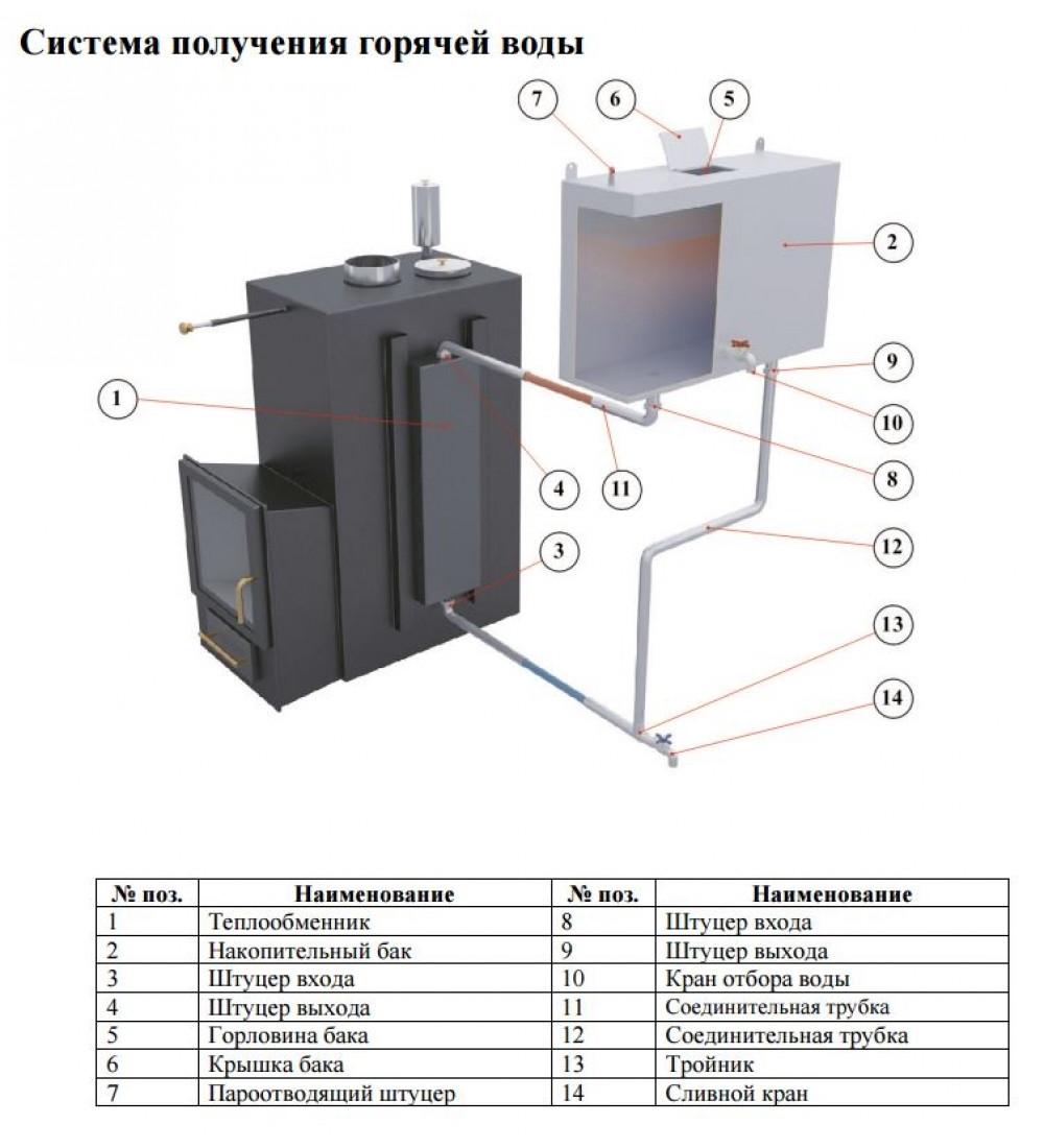 Эффективный теплообменник для дровяной печи Уплотнения теплообменника Funke FP 82 Жуковский