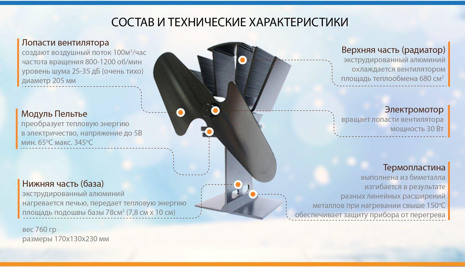 Какой вентилятор выбрать для теплообменника печки Пластинчатые теплообменники Danfoss серия XGM032M Пушкино